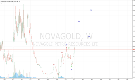 NOVAGOLD: NOVAGOLD looking attractive longterm