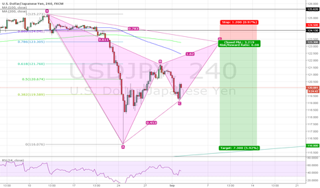 USDJPY: Bearish Gartley for USDJPY