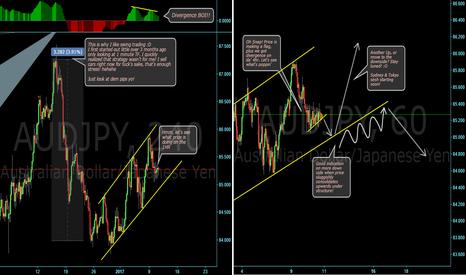 AUDJPY: Possible setup on Aussie/Yen