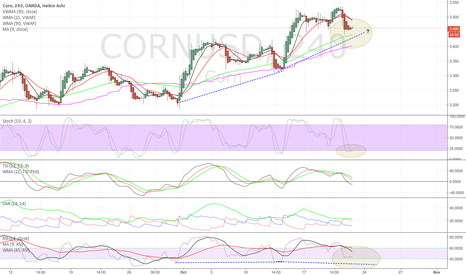 CORNUSD: Corn may be setting up for another move up