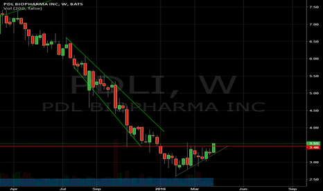 PDLI: Weekly breakout