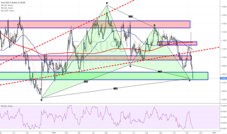 EURUSD: Euro enters the PRZ - Bullish Gartley scenario in play