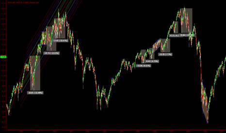 SPY: Does a 10% V bounce signal end of a bull market?