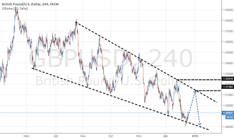 GBPUSD: Ценовой канал GBP vs Тренда
