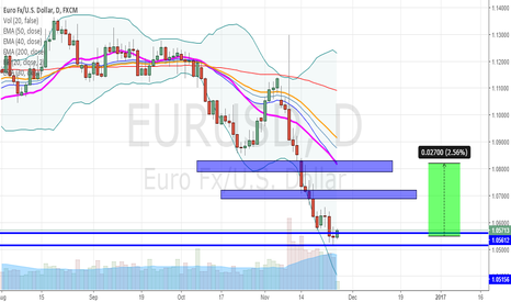 EURUSD: Bullish on EURUSD
