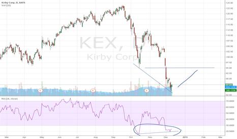 KEX: Kirby Corp. stock set to rebound