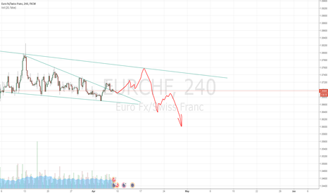 EURCHF: The EUR / CHF Long to 1.0758. Then short after that