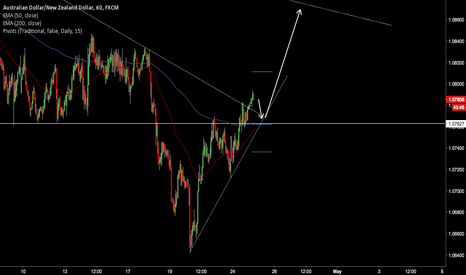 AUDNZD: INTRADAY POSSIBLE LONG FOR AUDNZD