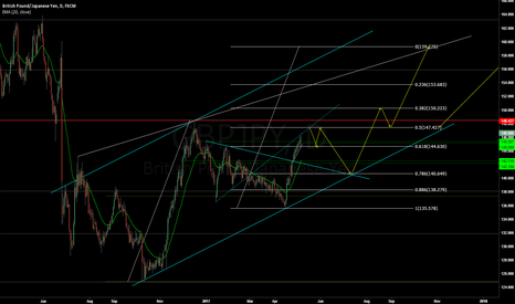 GBPJPY: GBPJPY - Short to Long