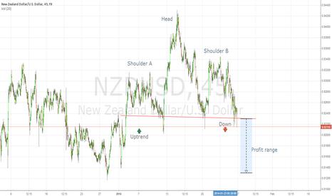 NZDUSD: H&S NZD/USD