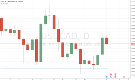 USDCAD: USDCAD: We are going to use higher levels to get short again