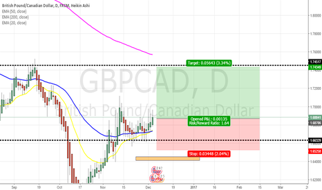 GBPCAD: price heading to monthly res