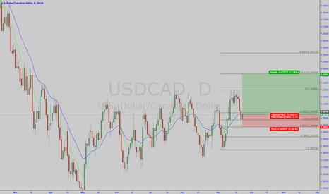 USDCAD: Long Usd/Cad Target 1.3360