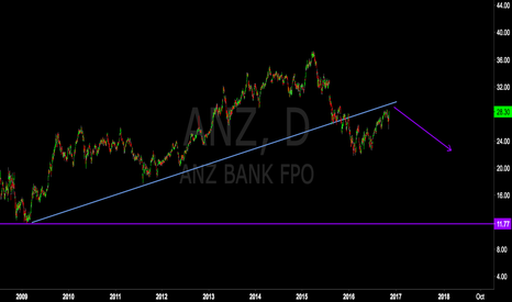 ANZ: The Big Aussie Short (ANZ)