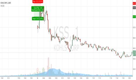 KSS: KSS. Earnings shock sell.