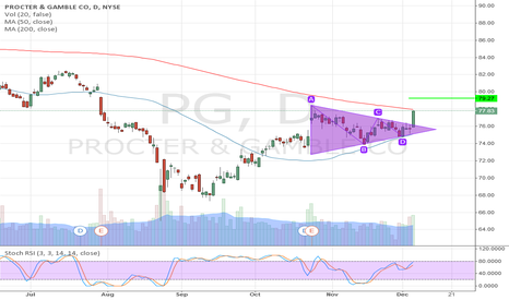 PG: PG: Triangle, symmetrical