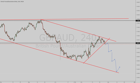 GBPAUD: Possible sell