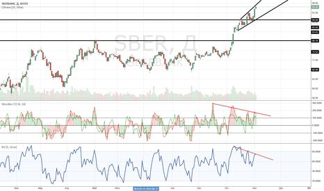 SBER: Сбербанк долго сопротивлялся неизбежности