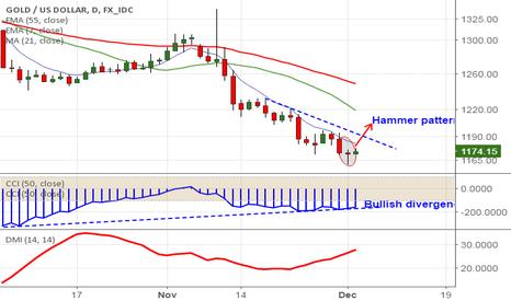 XAUUSD: Gold: Hammer and Bullish Divergence