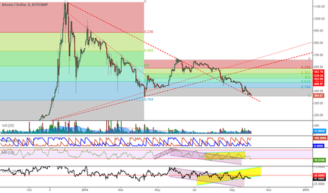 BTCUSD: Testing two major supports: Fib and long term decline