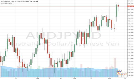 AUDJPY: What does Clinton victory mean for forex? What if Trump wins?