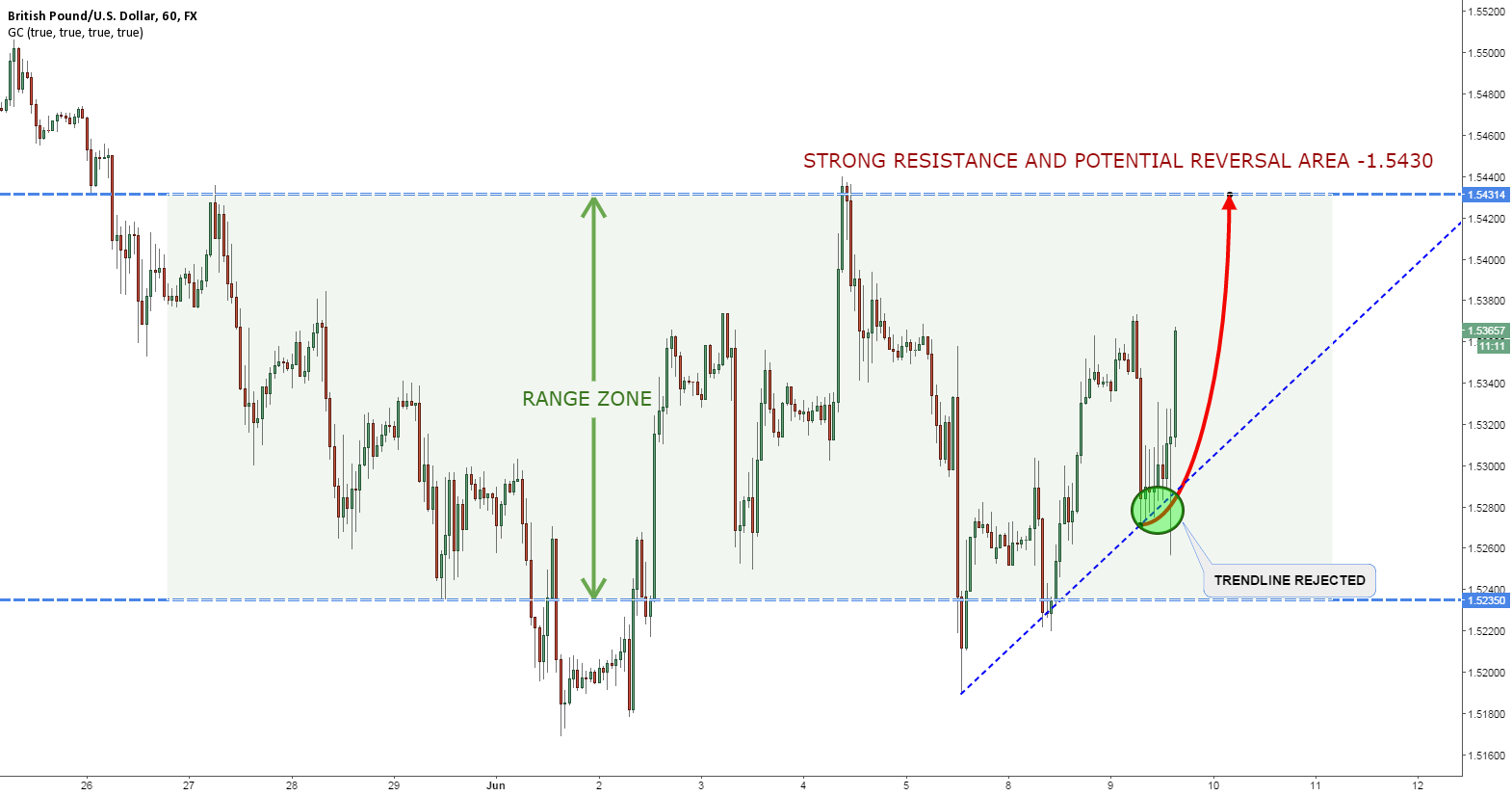 GBPUSD TO TEST THE RESISTANCE