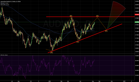AUDUSD: Ascending triangle AUD/USD