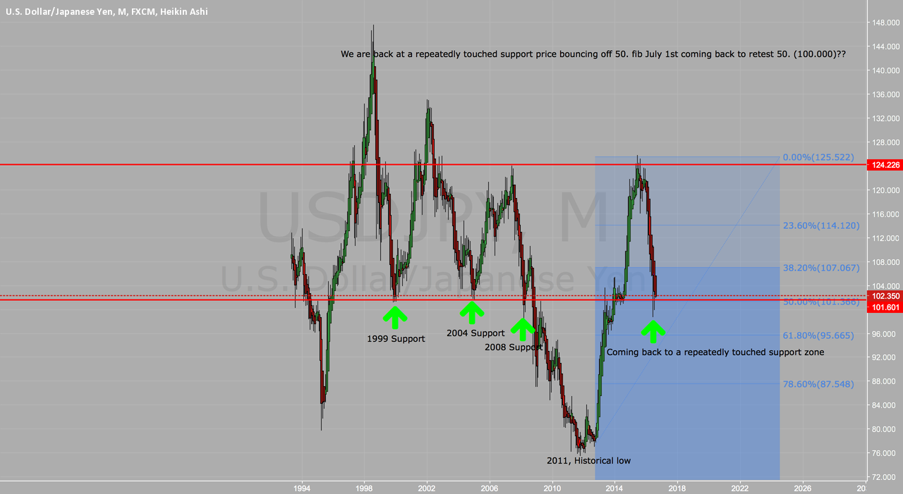 Historical support zone on USD/JPY