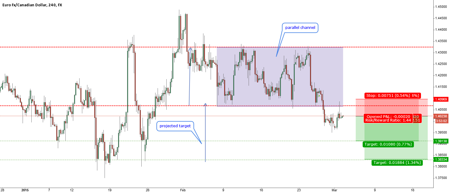 EURCAD-bouncing from channel