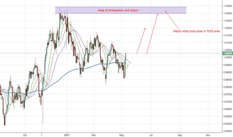 USDCHF: Anticipating the Areas of Action on USDCHF