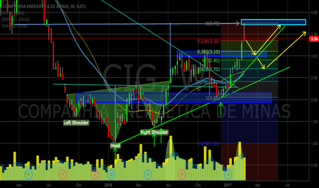 CIG: $CIG in correction by the moment.