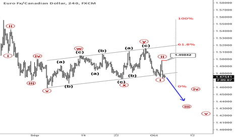 EURCAD: EURCAD : Correction May Be Over; Pair Could Reach Lower Levels