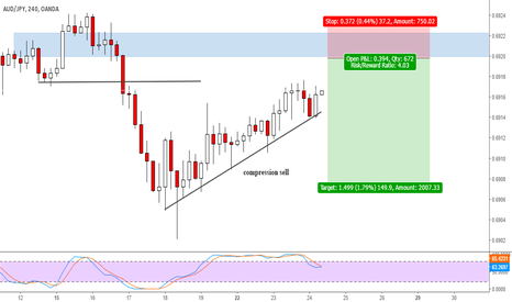 AUDJPY: AUDJPY compression sell