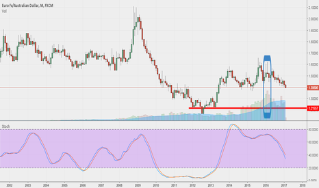 EURAUD: EurAud -1.21500 is the target in the long term