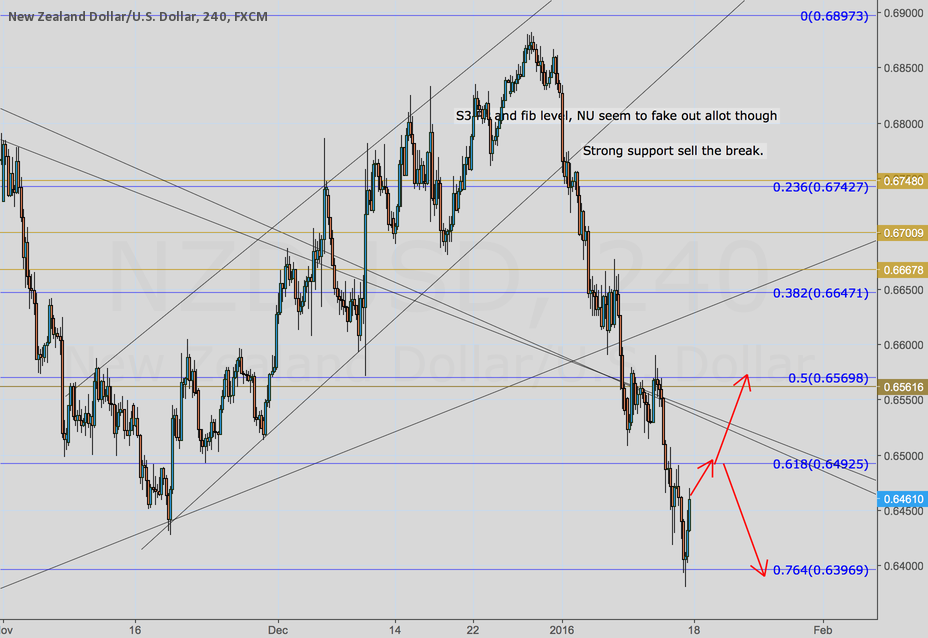 0.64925 Key Level for NZDUSD