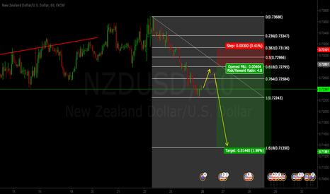 NZDUSD: NZDUSD SHORT IDEA FOR THE WEEK