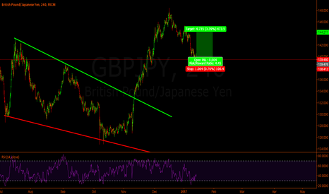 GBPJPY: Gbp-Jpy Long to 144