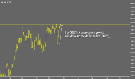 SPX: S&P500 Index drives up the dollar index (DXY).