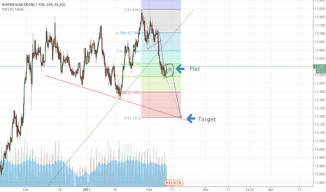 NOKJPY: NOK/JPY going down