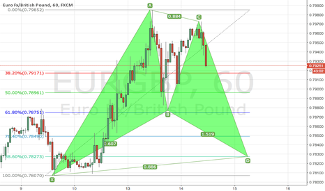 EURGBP: Bullish BAT on EURGBP