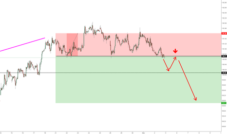 DXY: DXY re-entry