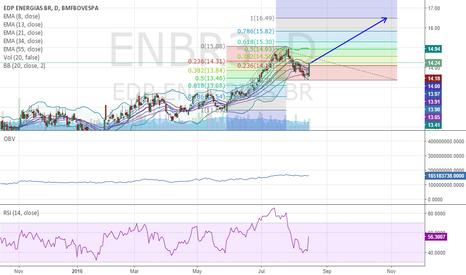 ENBR3: ENBR3 Fibonacci