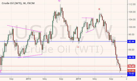 USOIL: WTI CRUDE OIL: incoming uptrend