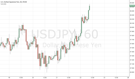 USDJPY: Short from 98.56