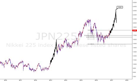 JPN225: 来年2月から5月に向けて@22000-23000