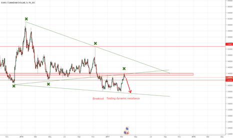 EURCAD: ERUCAD Contracting & Expanding Triangles Doubles