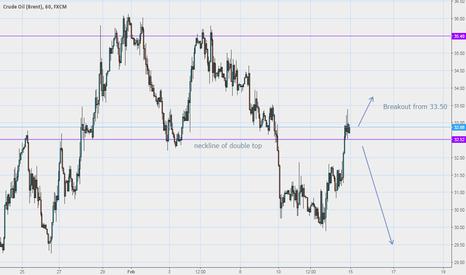 UKOIL: Crude Oil Breakout?