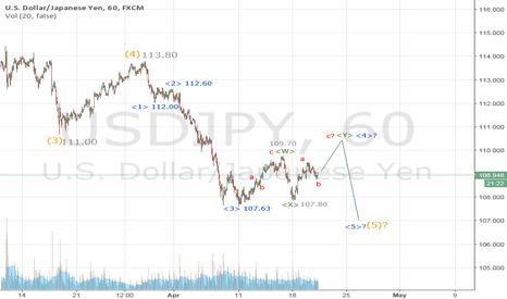 USDJPY: USDJPY doing corrective rebound before final fall