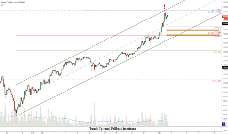 BTCUSD: BTCUSD: Short-term pullback imminent