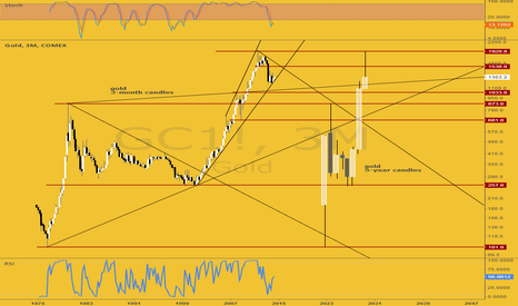 GC1!: gold 3month and 5-year candles
